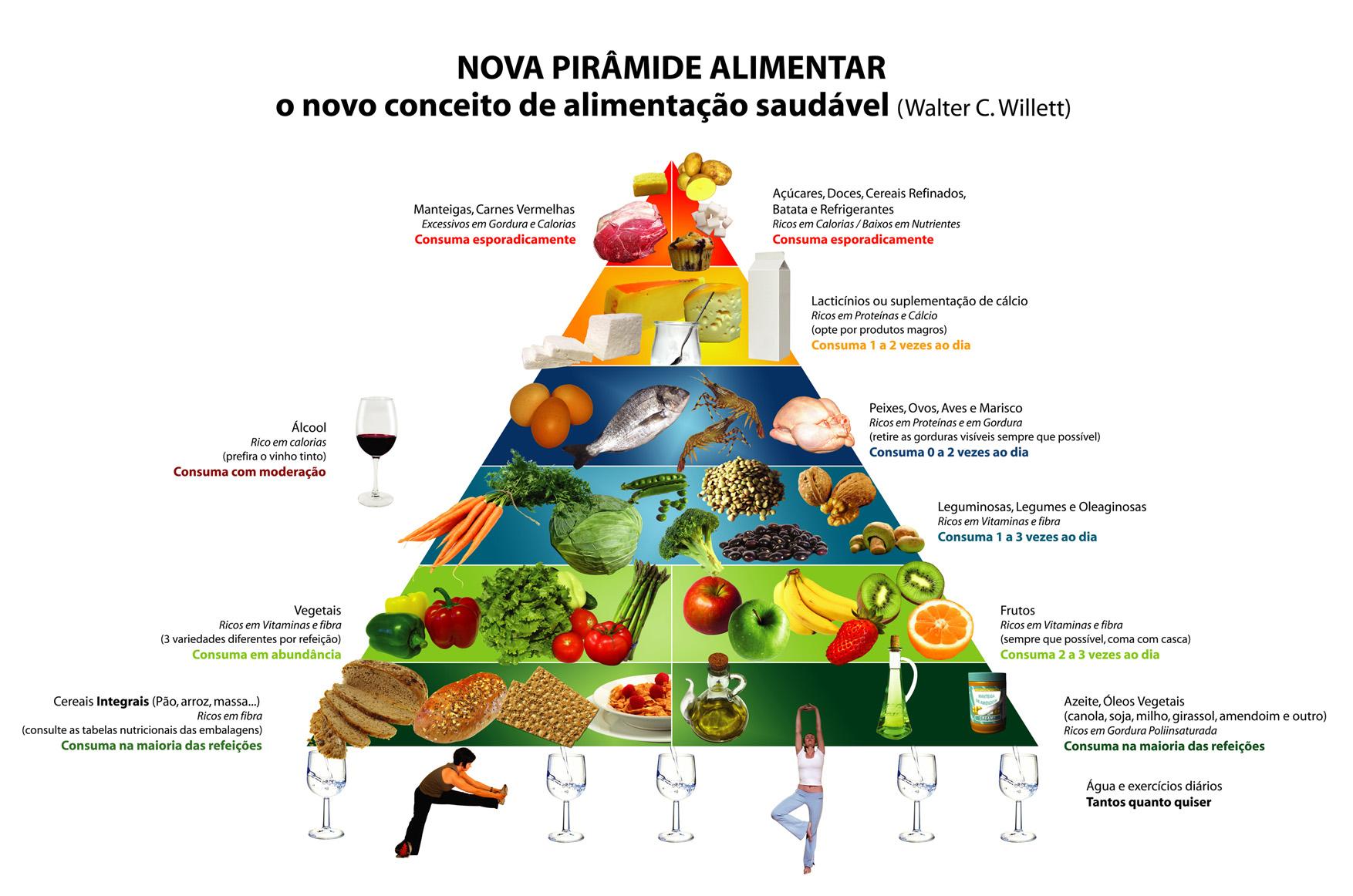 Terapia Alimentar